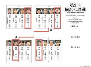 第3回横浜七段戦
