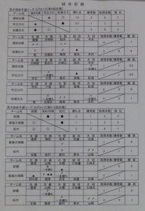 男子リーグ表1