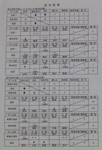 男子リーグ表3