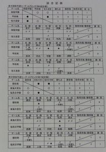 男子リーグ表4