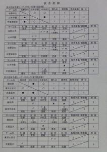 男子リーグ表5