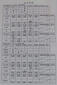 男子リーグ表7