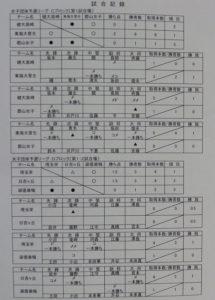 女子リーグ表2