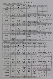 女子リーグ表3