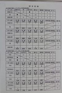 女子リーグ表5