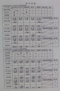 女子リーグ表7