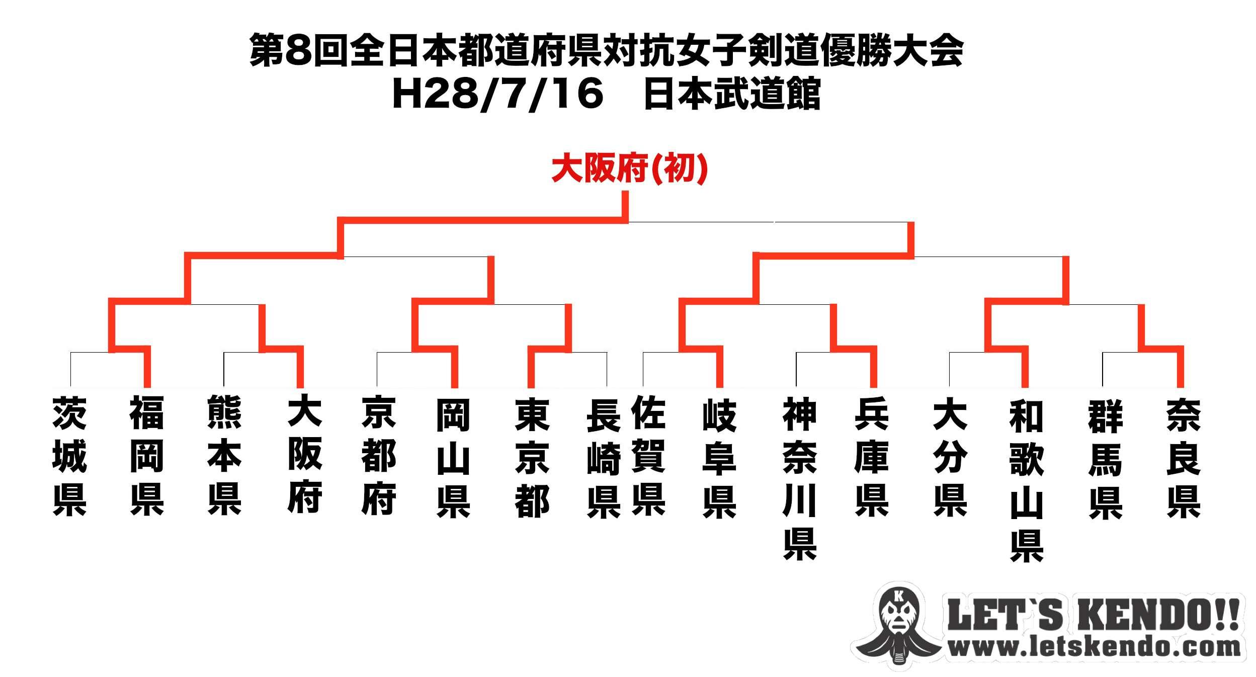 H28todofuken_kendo_best16_2