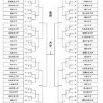 10/9全日本学生剣道優勝大会組合せ