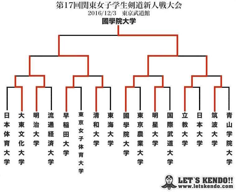 【生配信・リアルタイム速報!】12/3 関東女子学生剣道新人戦