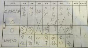 準々決勝3 関東学院×日体大