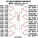 全日本選抜剣道八段優勝大会トーナメント