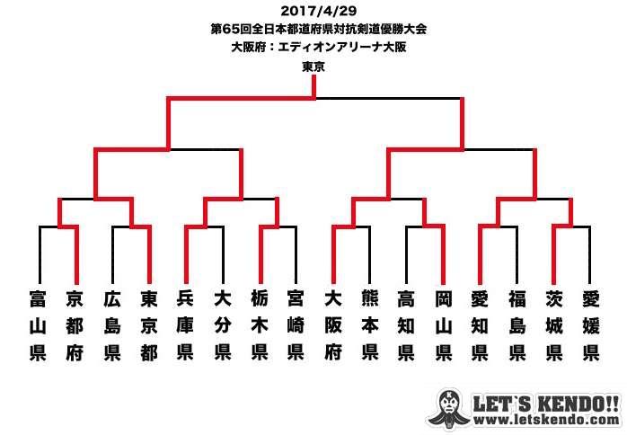 【大会結果】4/29 全日本都道府県対抗剣道優勝大会SPONSOR