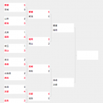 少年女子トーナメントベスト4
