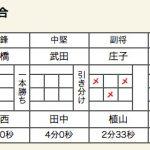 ×小牛田農林(1 代表 1)和歌山工業○