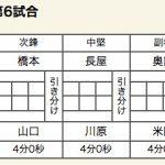 ×国士舘(0-1)敬徳○