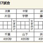 ×東海大浦安(0-1)磐田東○