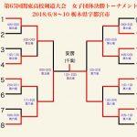 女子団体決勝トーナメント