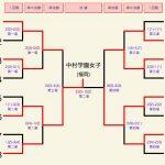 女子団体戦決勝トーナメント